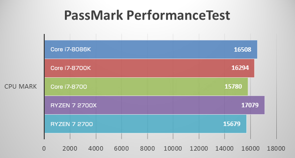 CPU MarkにてCore i7-8086K Limited Editionのベンチマーク結果