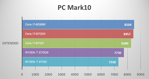 PC Mark 10にてCore i7-8086K Limited Editionのベンチマーク結果