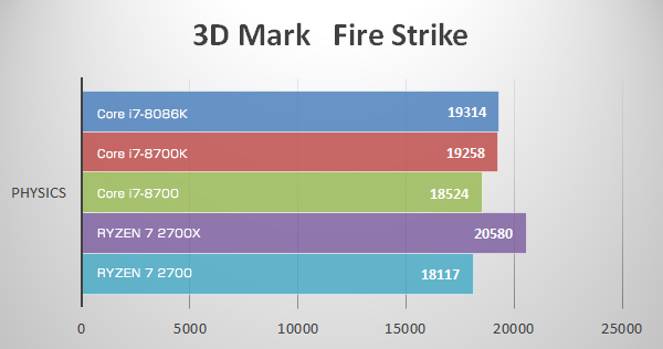 3D Mark Fire StrikeにてCore i7-8086K Limited Editionのベンチマーク結果