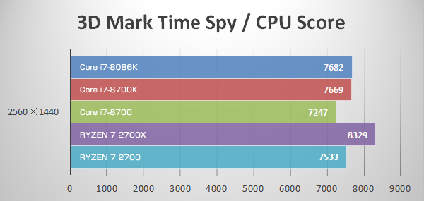WQHD(3D Mark Time Spy)にてCore i7-8086K Limited Editionのベンチマーク結果