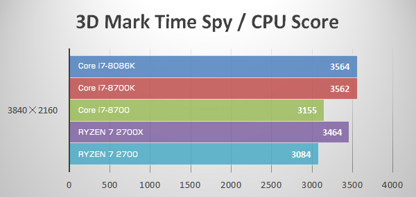 4K(3D Mark Time Spy)にてCore i7-8086K Limited Editionのベンチマーク結果