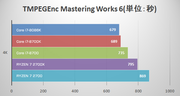 TMPEGEnc Mastering Works 6にてCore i7-8086K Limited Editionのベンチマーク結果