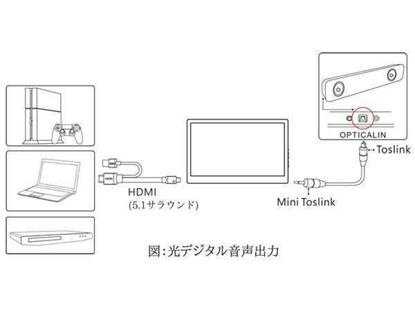 「On-Lap 1305H」 光デジタル音声出力