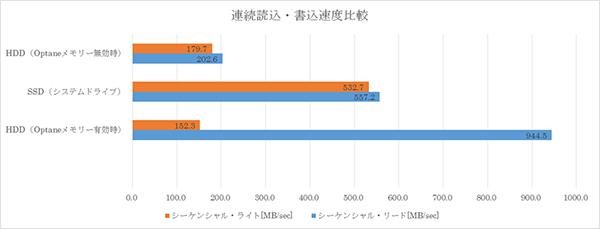 インテル® Optane™ メモリー の効果をシーケンシャルリードで比較