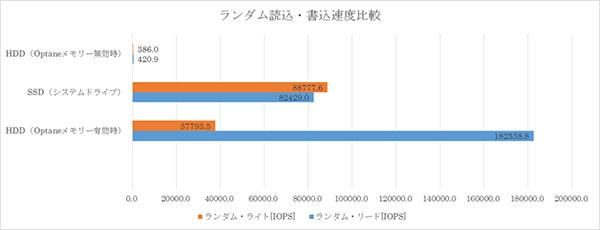 インテル® Optane™ メモリー の効果をIOPSで比較