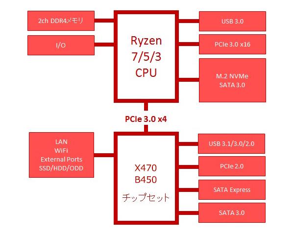 B450 チップセット AMD 400シリーズの機能を解説 | パソコン工房
