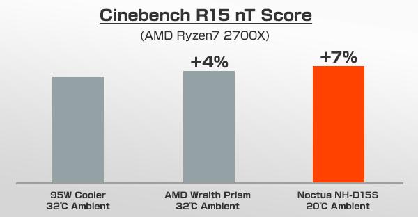 ベンチマークスコア Cinebench R15 nT Score