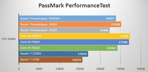 CPU Markにて第2世代Ryzen Threadripper 2990WXのベンチマーク結果