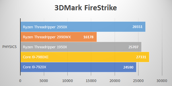 3D Mark Fire StrikeにてThreadripper 2950Xのベンチマーク結果