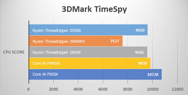 3D Mark Time SpyにてThreadripper 2950Xのベンチマーク結果