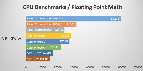 浮遊小数点演算にて第2世代Ryzen Threadripper 2990WXのベンチマーク結果