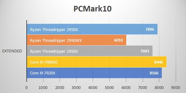 PC Mark 10にてThreadripper 2950Xのベンチマーク結果