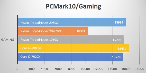 PC Mark 10 / GamingにてThreadripper 2950Xのベンチマーク結果
