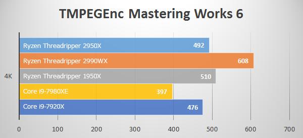 TMPEGEnc Mastering Works 6にてThreadripper 2950Xのベンチマーク結果