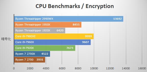 暗号化にて第2世代Ryzen Threadripper 2990WXのベンチマーク結果
