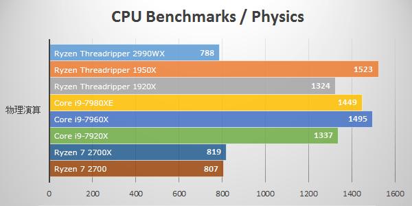 物理演算にて第2世代Ryzen Threadripper 2990WXのベンチマーク結果