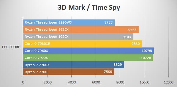 3D Mark Time Spyにて第2世代Ryzen Threadripper 2990WXのベンチマーク結果