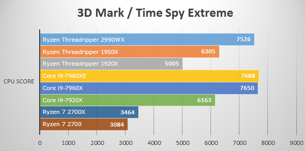 3D Mark Time Spy Extremeにて第2世代Ryzen Threadripper 2990WXのベンチマーク結果
