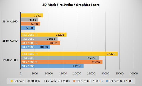 3D Mark「Fire Strike」にてGeForce RTX 20 シリーズのベンチマーク結果