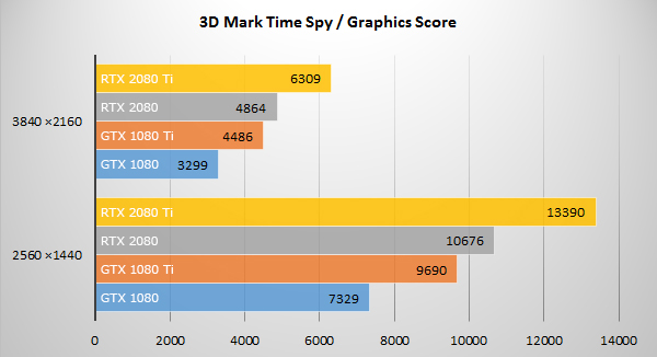 3D Mark「Time Spy」にてGeForce RTX 20 シリーズのベンチマーク結果