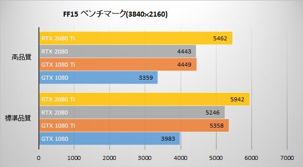 FINAL FANTASY XVにてGeForce RTX 20 シリーズのベンチマーク結果