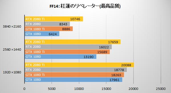 ファイナルファンタジーXIV: 紅蓮のリベレーターにてGeForce RTX 20 シリーズのベンチマーク結果