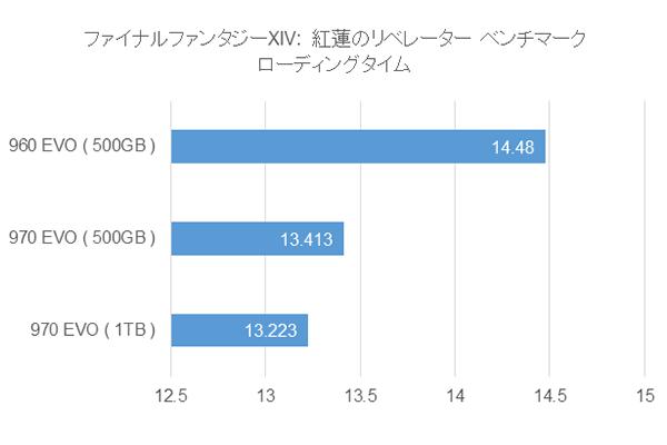 SAMSUNG 960 EVO(500GB)、970 EVO(500GB / 1TB)  ゲームロード時間比較グラフ