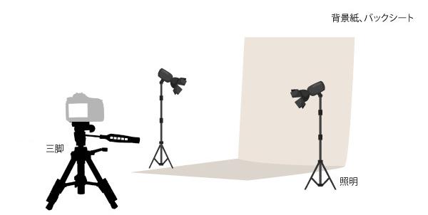 三脚、背景紙、照明があるとテザー撮影がスムーズになる