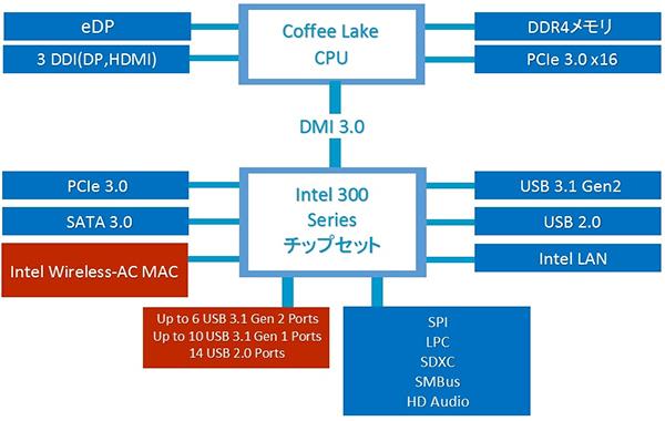 Z390チップセットのブロック図