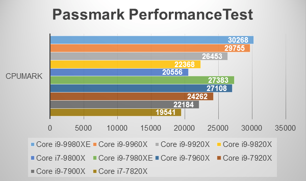 PASSMARK Performance Test