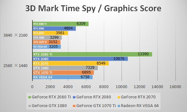 3D Mark「Time Spy」にてGeForce RTX 2070のベンチマーク結果