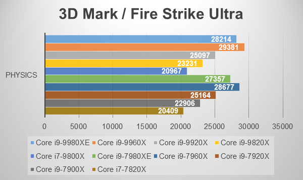 3D Mark Fire Strike Ultra