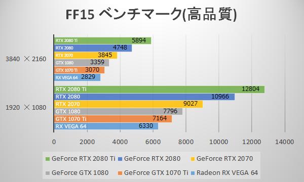 FINAL FANTASY XVにてGeForce RTX 2070のベンチマーク結果