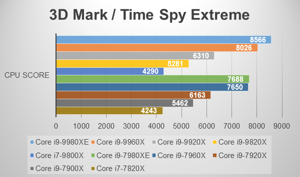 3D Mark Time Spy Extrame