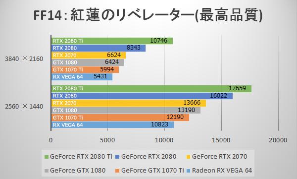 ファイナルファンタジーXIV: 紅蓮のリベレーターにてGeForce RTX 2070のベンチマーク結果