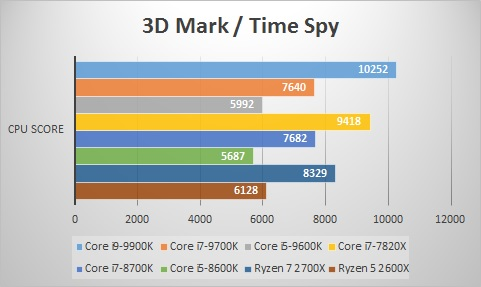3D Mark/Time Spy