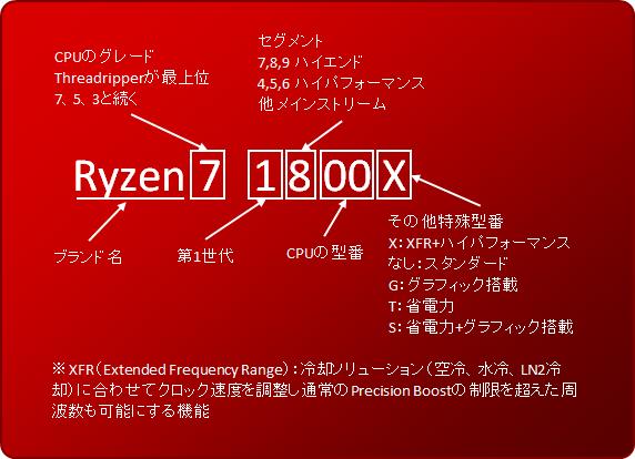 Ryzenのモデルナンバーについて