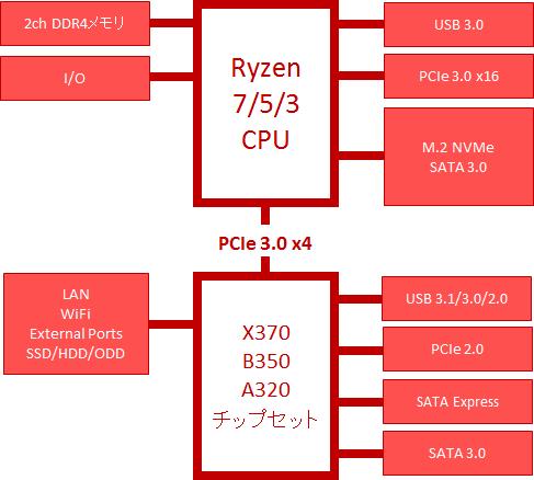 Ryzen 7/5/3 X370/B350/A320チップセット ブロック図