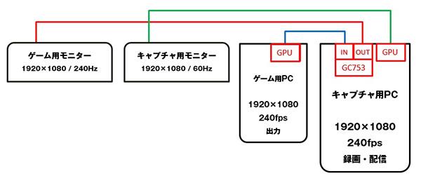 GC573検証環境ブロック図