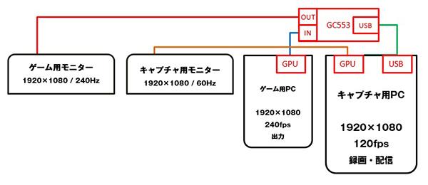 GC553検証環境ブロック図