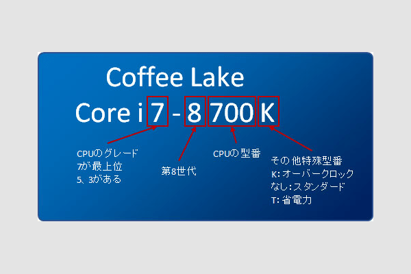 Coffee Lakeの製品型番(モデルナンバー)について