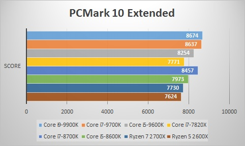 PC MARK10 Extended