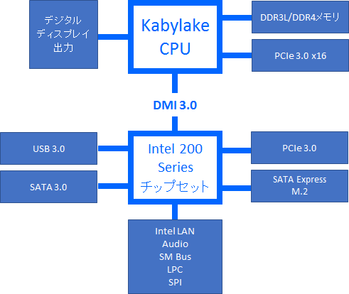 インテル200シリーズチップセット ブロック図