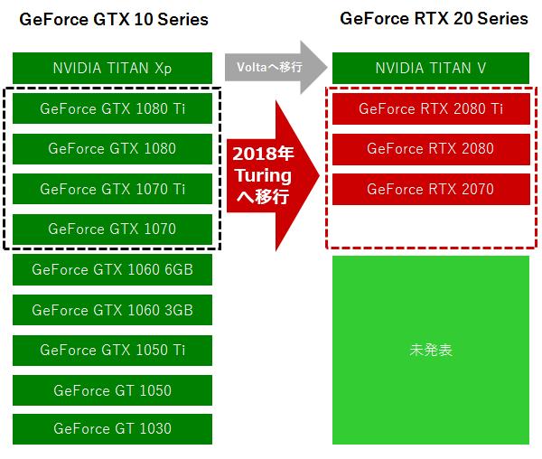 GeForce RTX 20シリーズ(Turing)の位置づけ