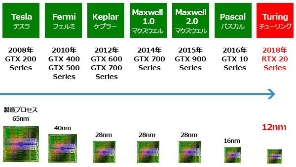 Turing GPUアーキテクチャを採用