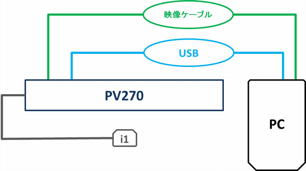 PV270を i1 Display Proでキャリブレーションをする際の機器構成図