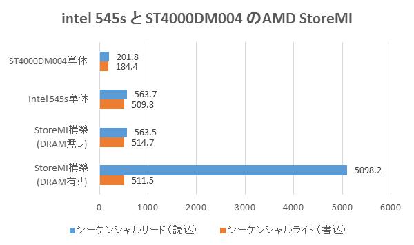intel 545sとST4000DM004のAMD StoreMIベンチマーク結果