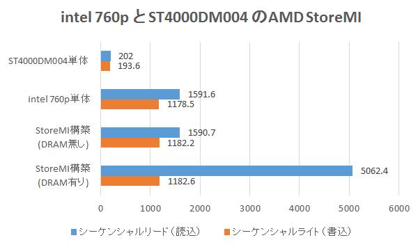 intel 760p と ST4000DM004のAMD StoreMIベンチマーク結果