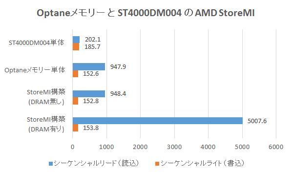 Optaneメモリー と ST4000DM004のAMD StoreMIベンチマーク結果