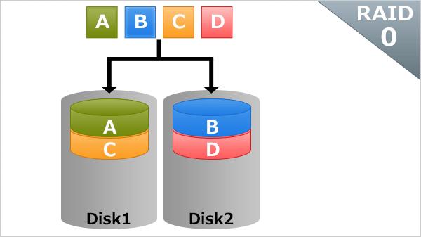 RAIDの基礎知識:RAID0